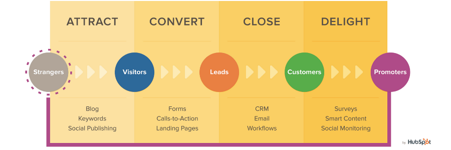 Inbound Marketing Strategies Steps by Hubspot